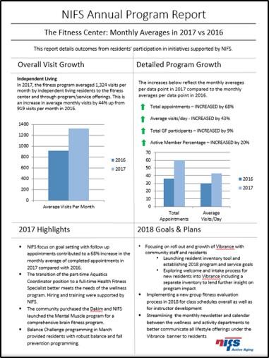 NIFS Fitness Center Management | Data